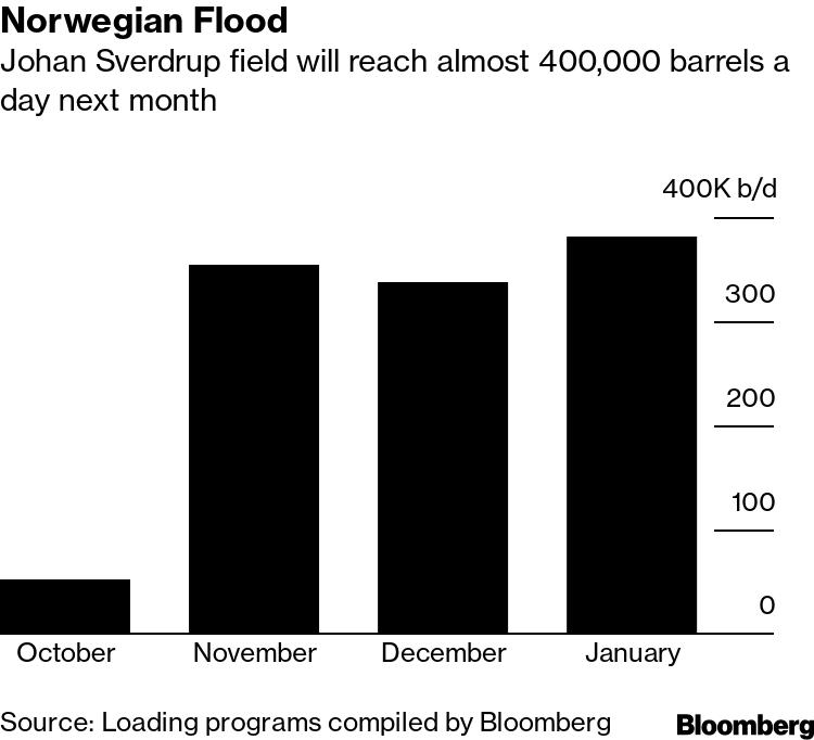Norwegian Flood