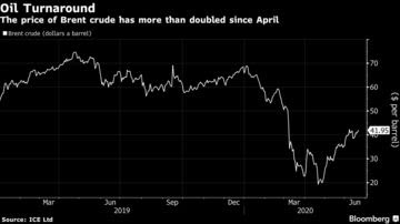 The price of Brent crude has more than doubled since April