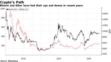 Bitcoin and Ether have had their ups and downs in recent years