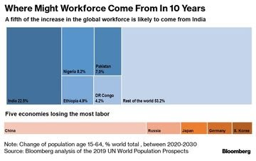 relates to Africa's Working-Age Population to Top Asia's by 2100
